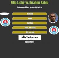 Filip Lichy vs Ibrahim Rabiu h2h player stats