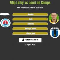 Filip Lichy vs Joeri de Kamps h2h player stats
