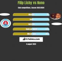 Filip Lichy vs Nono h2h player stats