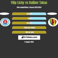 Filip Lichy vs Dalibor Takac h2h player stats