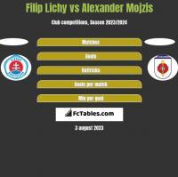 Filip Lichy vs Alexander Mojzis h2h player stats