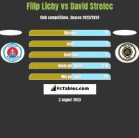 Filip Lichy vs David Strelec h2h player stats