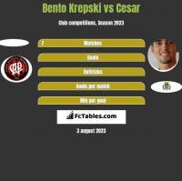 Bento Krepski vs Cesar h2h player stats