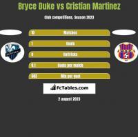 Bryce Duke vs Cristian Martinez h2h player stats