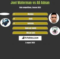 Joel Waterman vs Ali Adnan h2h player stats