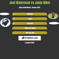 Joel Waterman vs Janio Bikel h2h player stats