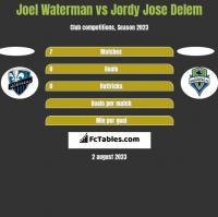 Joel Waterman vs Jordy Jose Delem h2h player stats