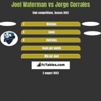 Joel Waterman vs Jorge Corrales h2h player stats