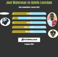 Joel Waterman vs Kelvin Leerdam h2h player stats
