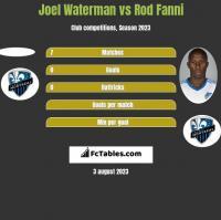 Joel Waterman vs Rod Fanni h2h player stats