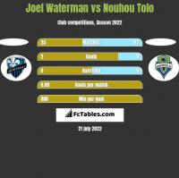 Joel Waterman vs Nouhou Tolo h2h player stats