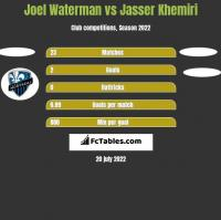 Joel Waterman vs Jasser Khemiri h2h player stats