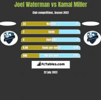 Joel Waterman vs Kamal Miller h2h player stats