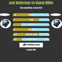 Joel Waterman vs Kamal Miller h2h player stats