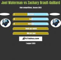 Joel Waterman vs Zachary Brault-Guillard h2h player stats