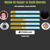 Maxim De Cuyper vs David Okereke h2h player stats
