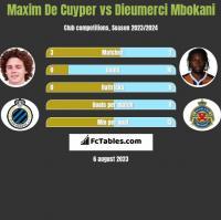 Maxim De Cuyper vs Dieumerci Mbokani h2h player stats