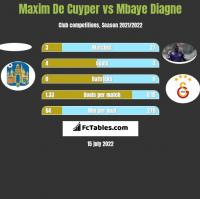 Maxim De Cuyper vs Mbaye Diagne h2h player stats