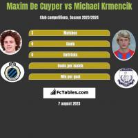 Maxim De Cuyper vs Michael Krmencik h2h player stats