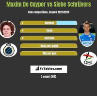 Maxim De Cuyper vs Siebe Schrijvers h2h player stats
