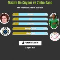 Maxim De Cuyper vs Zinho Gano h2h player stats