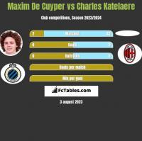 Maxim De Cuyper vs Charles Katelaere h2h player stats
