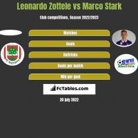 Leonardo Zottele vs Marco Stark h2h player stats