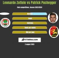Leonardo Zottele vs Patrick Puchegger h2h player stats