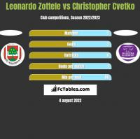 Leonardo Zottele vs Christopher Cvetko h2h player stats