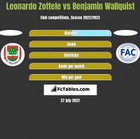 Leonardo Zottele vs Benjamin Wallquist h2h player stats