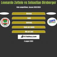 Leonardo Zottele vs Sebastian Dirnberger h2h player stats