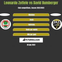 Leonardo Zottele vs David Bumberger h2h player stats