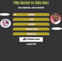 Filip Buchel vs Aldo Baez h2h player stats