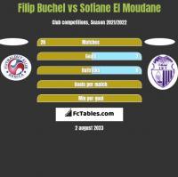 Filip Buchel vs Sofiane El Moudane h2h player stats