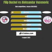 Filip Buchel vs Aleksandar Vucenovic h2h player stats