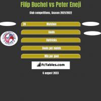 Filip Buchel vs Peter Eneji h2h player stats