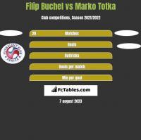 Filip Buchel vs Marko Totka h2h player stats
