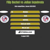 Filip Buchel vs Julian Sepulveda h2h player stats