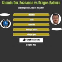Cosmin Dur-Bozoanca vs Dragos Balauru h2h player stats