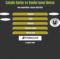 Catalin Barbu vs Daniel Ionut Novac h2h player stats