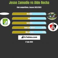 Jesse Zamudio vs Aldo Rocha h2h player stats