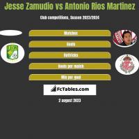 Jesse Zamudio vs Antonio Rios Martinez h2h player stats