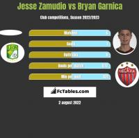 Jesse Zamudio vs Bryan Garnica h2h player stats