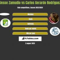 Jesse Zamudio vs Carlos Gerardo Rodriguez h2h player stats