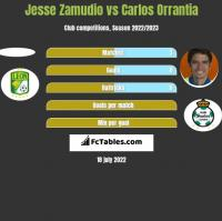 Jesse Zamudio vs Carlos Orrantia h2h player stats