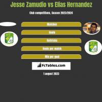 Jesse Zamudio vs Elias Hernandez h2h player stats