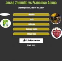 Jesse Zamudio vs Francisco Acuna h2h player stats