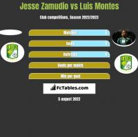 Jesse Zamudio vs Luis Montes h2h player stats