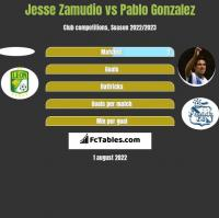 Jesse Zamudio vs Pablo Gonzalez h2h player stats