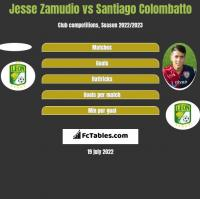 Jesse Zamudio vs Santiago Colombatto h2h player stats